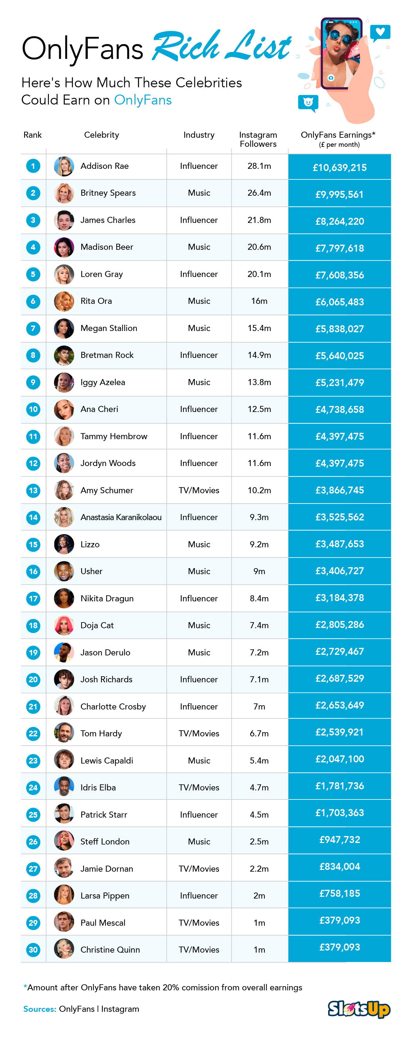 HOW MUCH CELEBRITIES COULD EARN USING ONLYFANS