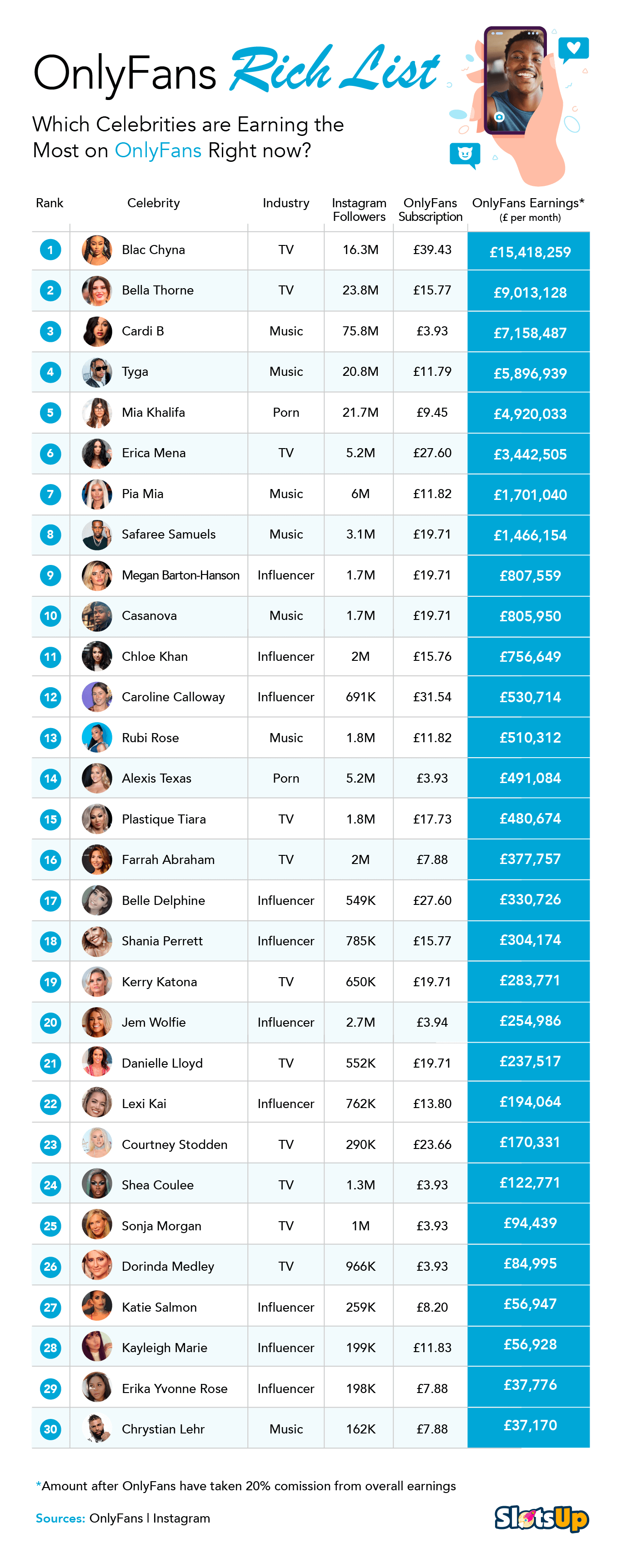 Top Earners On Onlyfans