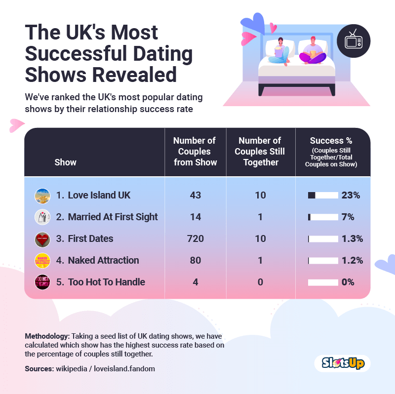 UK MIST SUCCESSFUL DATING SHOWS