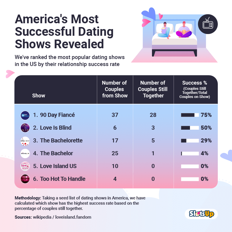 AMERICA'S MOST SUCCESSFUL DATING SHOWS