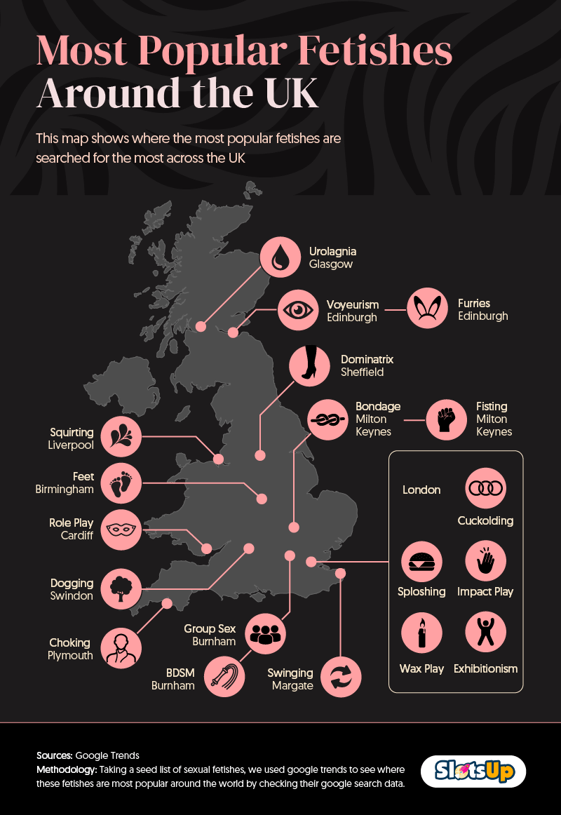MOST POPULAR FETISHES IN THE UK